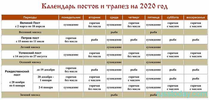 посты 2020