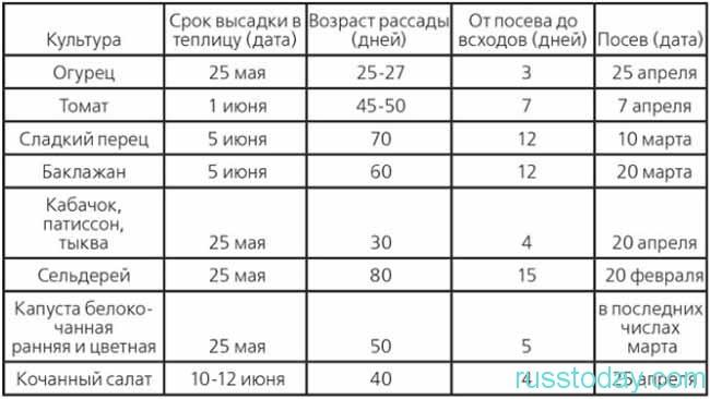 календарь посадки для Сибири