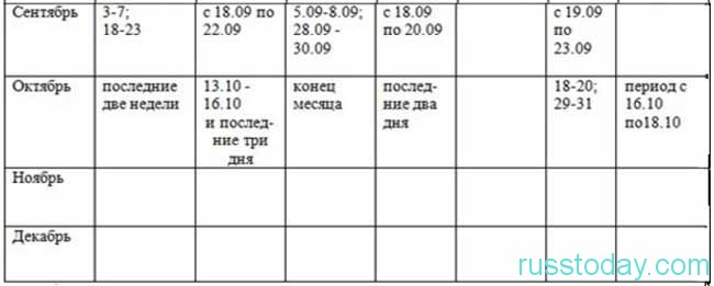таблица -2