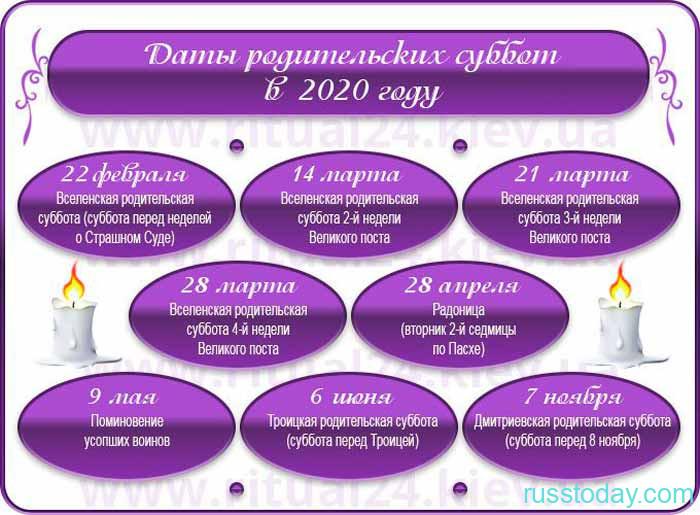 дни поминовения усопших в 2020 году