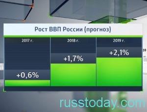 Прогнозы ВВП России на 2018 год