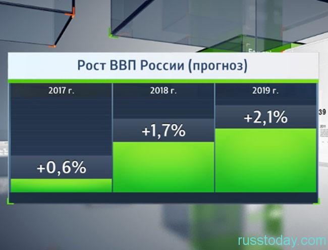 Прогнозы ВВП России на 2019 год