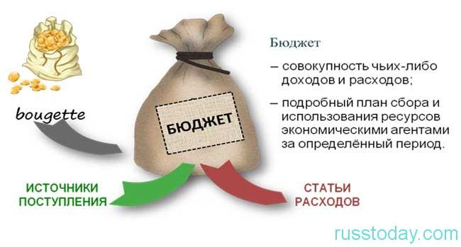 режим качественно нового и оптимального расхода бюджетных средств