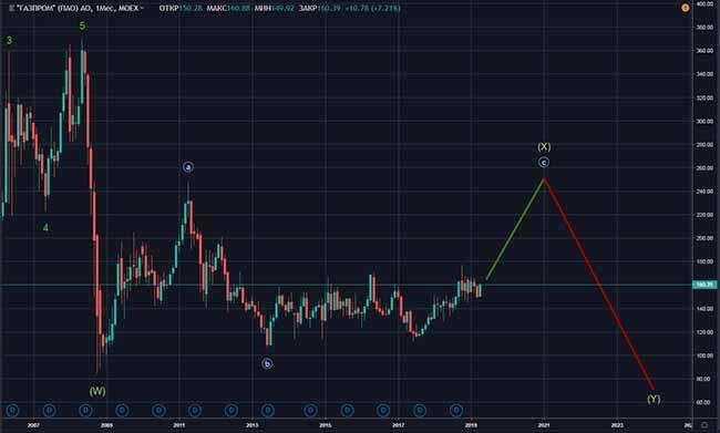Рост акций Газпрома в 2020 году