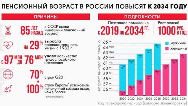 Повышение пенсионного возраста к 2034 году.