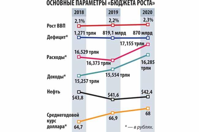 Основной бюджетный рост