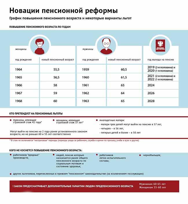 Нововведения в пенсионной реформе.
