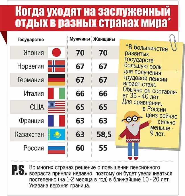 Выход на пенсию в разных странах.