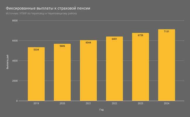 График индексации пенсий.