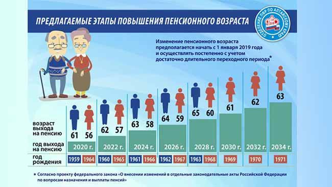 Предполагаемый график выхода на пенсию.