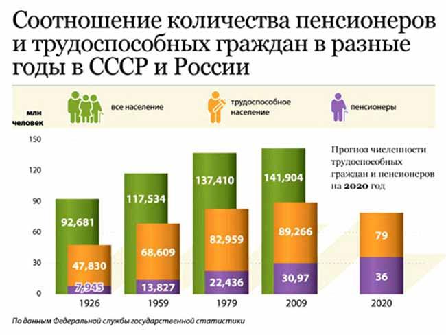 Пенсии в России и СССР в разные годы
