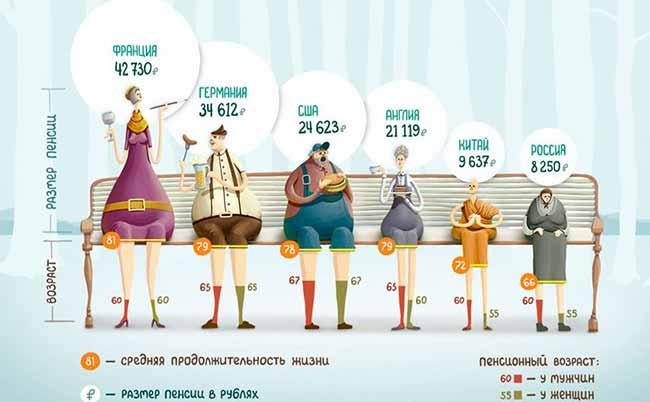 Сравнение пенсий в разных странах.