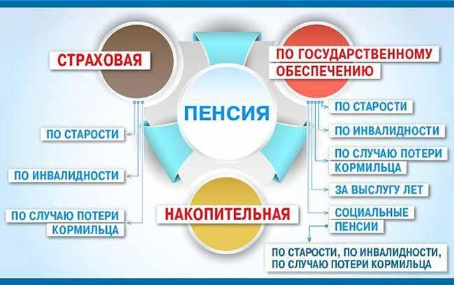 Виды пенсии в РФ.