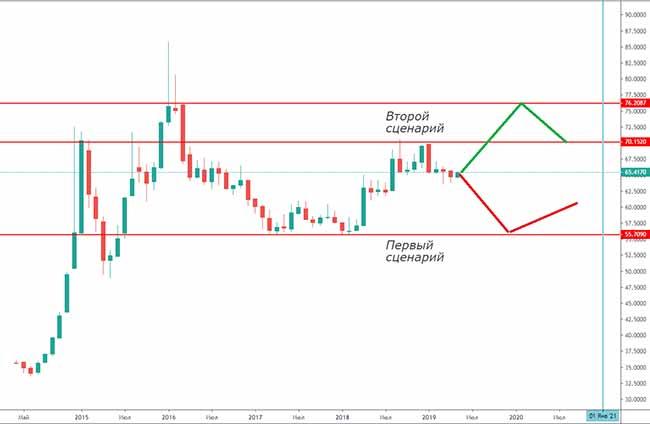 Прогнозы роста курса рубля и доллара