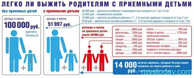 Схема затрат на содержание ребенка