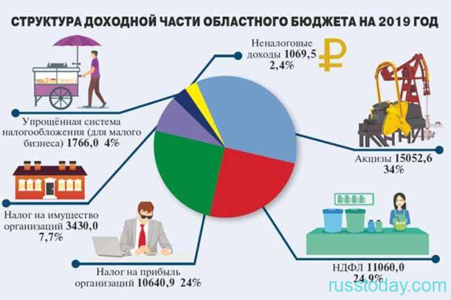 Налоги, как часть наполнения бюджета