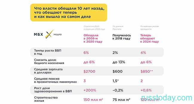 Обещания властей РФ за последние годы