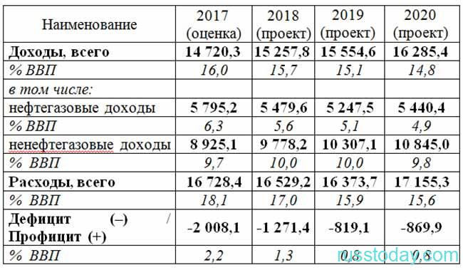 Анализ бюджета РФ на три года