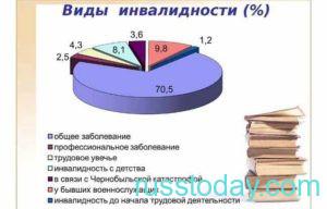 Виды инвалидности в РФ