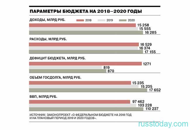 График изменения госбюджета