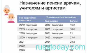 Назначение пенсий госслужащим в РФ