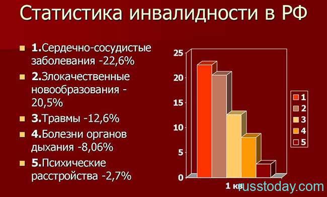 Статистика инвалидности в РФ