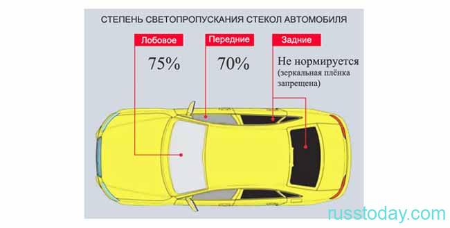 Светопропускная способность стекол машины