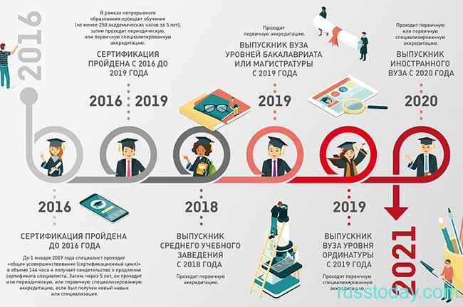 Схема аккредитации врачей в РФ