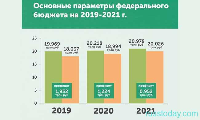 Бюджет РФ на 2020 год