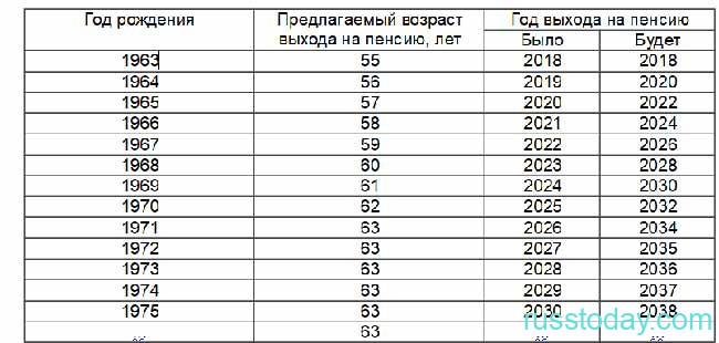 График выхода на пенсии в РФ