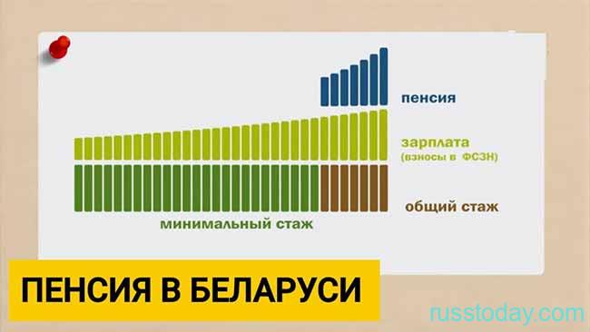 Принцип расчета пенсии в Белоруси