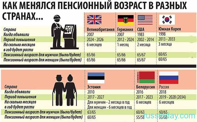 График изменения пенсионного возраста