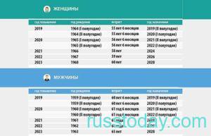год выхода на пенсию в России