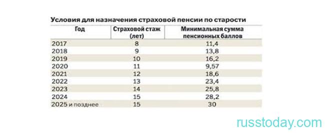 Пенсии в разных округах