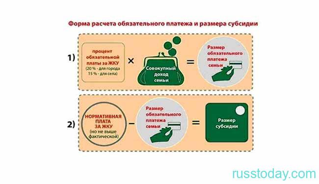 Как начисляется субсидия