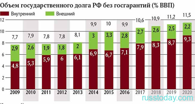 Внутренний долг РФ