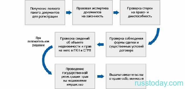 Схема регистрации недвижимости