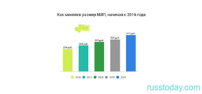 Изменение зарплаты в Беларуси