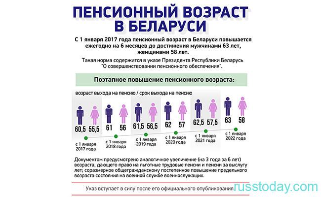 Изменение пенсионного возраста в Беларуси