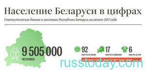 Население Беларусь в цифрах