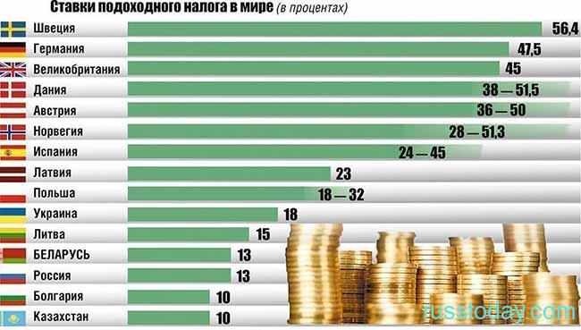 Налогообложение в разных странах