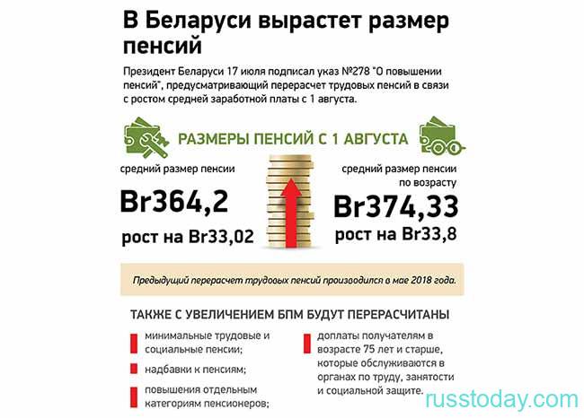 Рост размера пенсий в Беларуси в 2020 году
