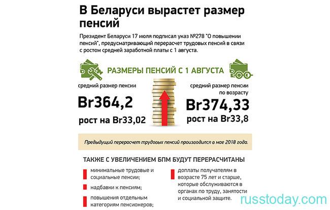 Рост минимальных пенсий в Беларуси