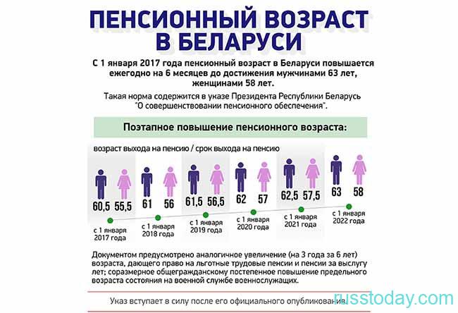 Повышение пенсионного возраста в Беларуси