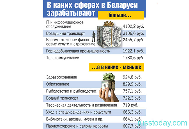 Где и сколько зарабатывают в Беларуси