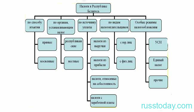 Все виды налогообложения в Беларуси