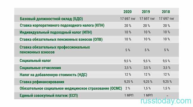 Социальный налог в Казахстане в 2020 году