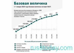 Расчет базовой величины в Беларуси