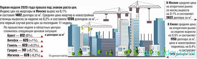 Количество новостроек в Беларуси в 2020 году