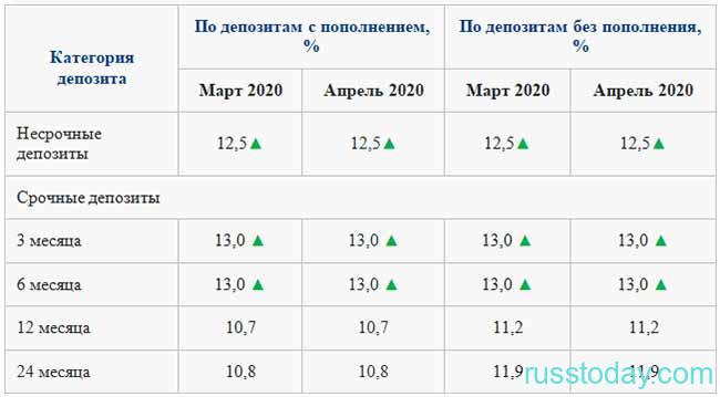 Депозиты банков в Казахстане в 2020 году